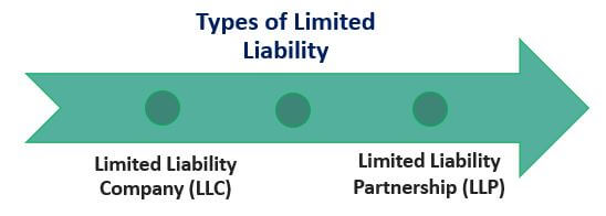 Types of Limited Liability