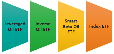 Types of OIL ETF