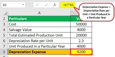 Unit of Production Depreciation Example 1.1