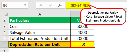 Unit of Production Depreciation Example 1