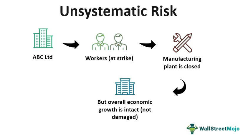 Unsystematic-Risk