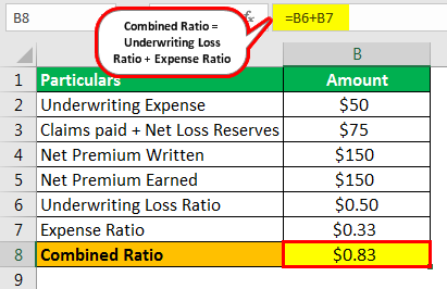 combined ratio example 1