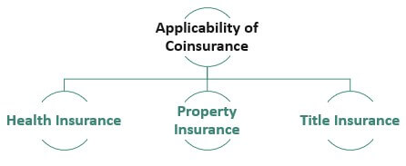Applicability-of-Coisurance