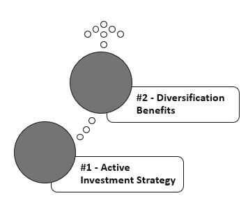 Best Strategies to Deal with Negative Yield Bonds