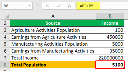 Calculate Total Population