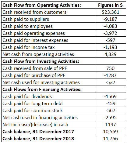 Cash Flow (Direct Method)