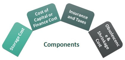 Components-of-Holding-Cost