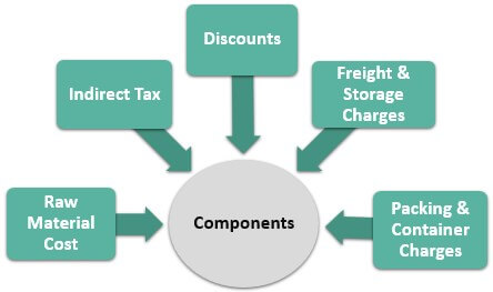 Components of the Direct Material Expense