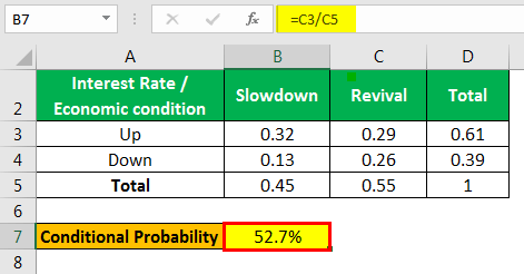 Conditional Probability Formula Example 3.1