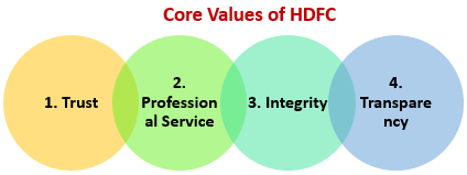 Core Values of HDFC