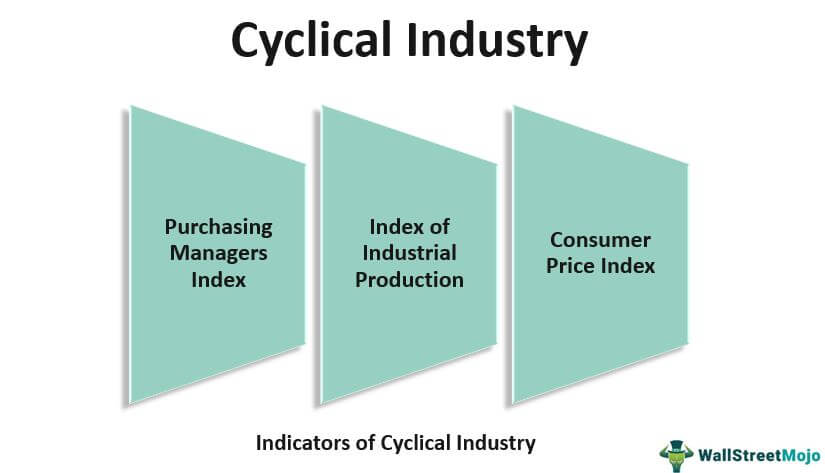 Cyclical Industry
