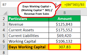 Days Working Capital Example 1.2