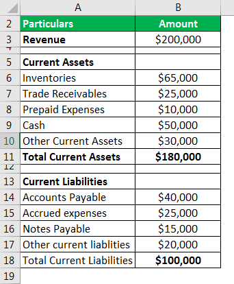 Days Working Capital Example 2