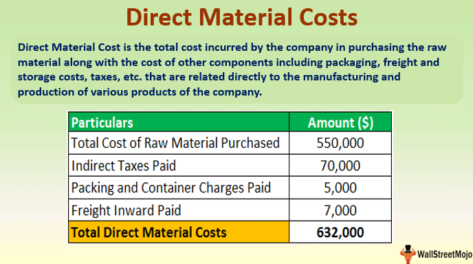 Direct Material Costs