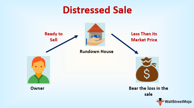 Distressed-sale