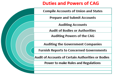 Duties and power of CAG