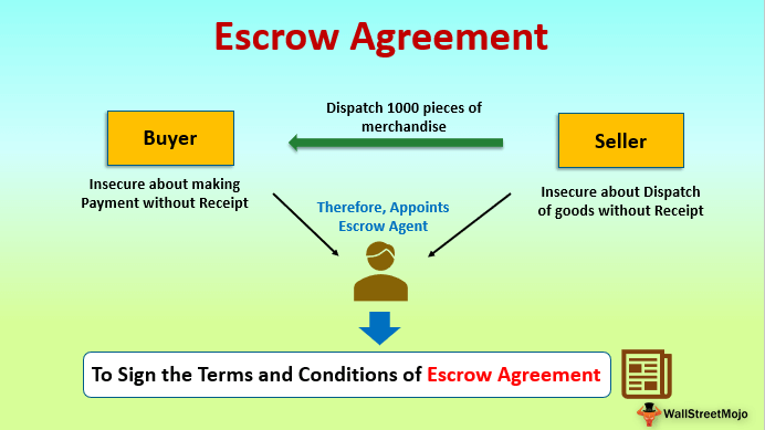 Escrow Agreement