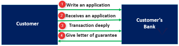 "How to Get a ""Letter of Guarantee"""