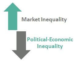 Income Inequality Types