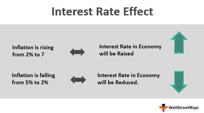 Interest Rate Effect