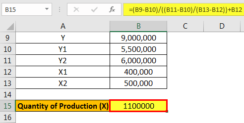 Quantity of Production (X)