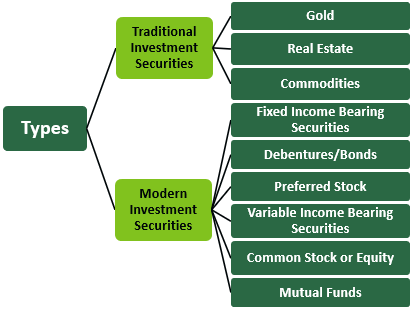 Investment Securities Types