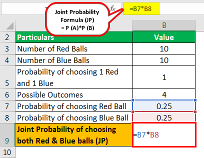 Joint Probability Formula Example 1.3