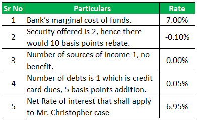 Loan Prequalification (Given Data)