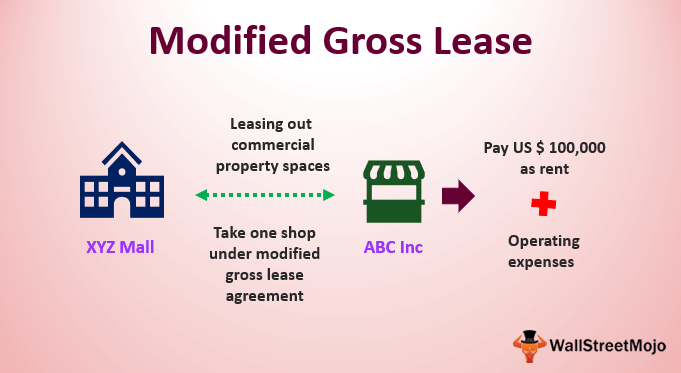 Modified Gross Lease