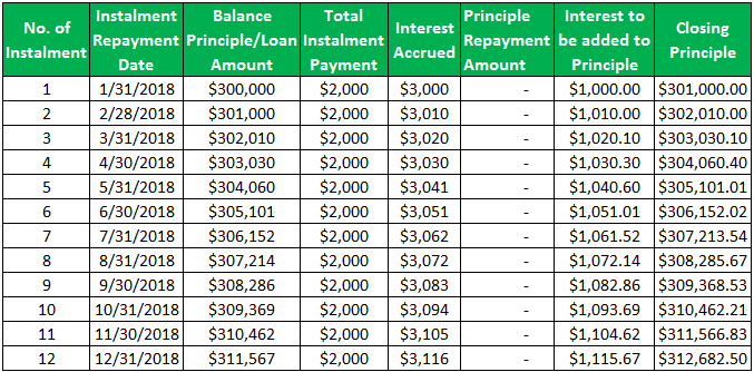 Negative Amortization - Example 1.2