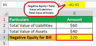 Negative Equity Example 1