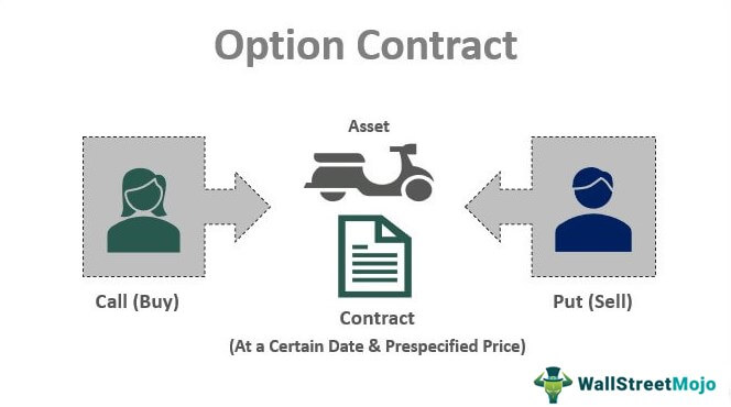 Option-Contract