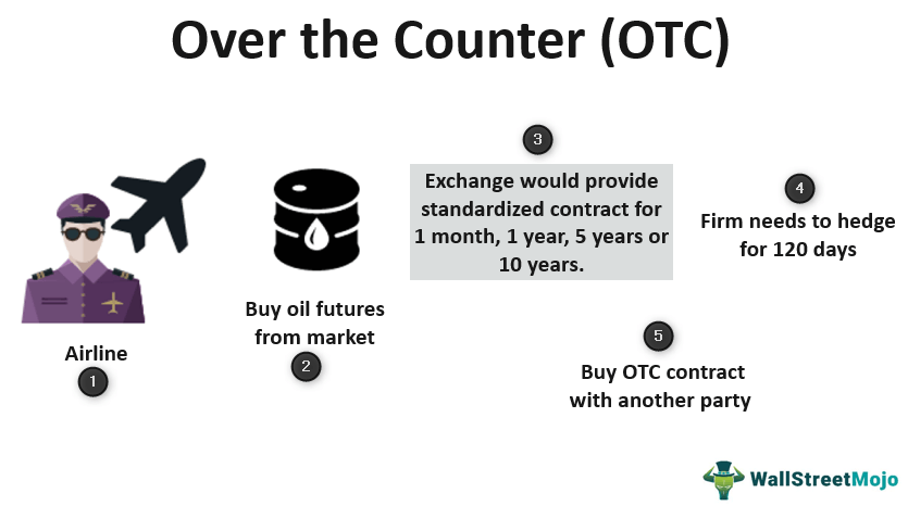 Over the Counter (OTC)