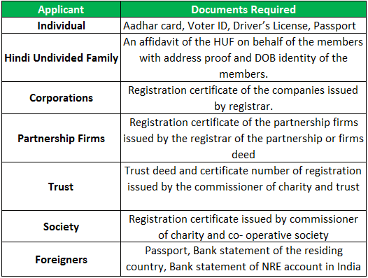 PAN - Required Documents