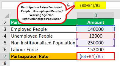 Participation Rate Formula Example 1.2