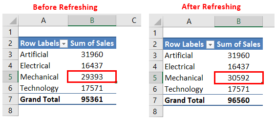 Pivot Table Update Example 1-7