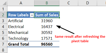 Pivot Table Update Example 2-1