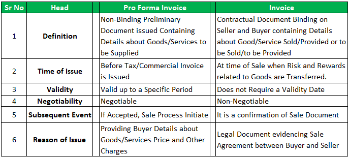 Pro Forma Invoice Difference