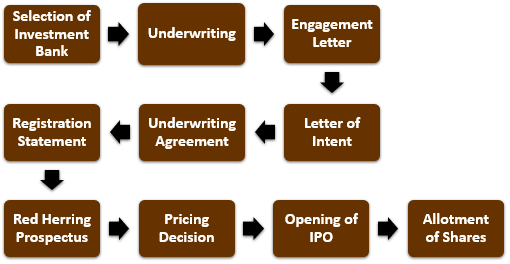 Process of Initial Public Offering