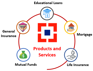 Products and services of HDFC