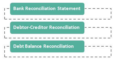 Reconciliation Statement types