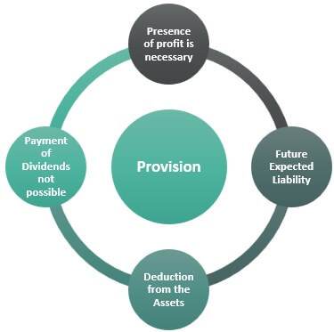 Reserve-Accounting-provision