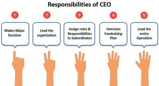 Responsibilities of Chief Executive Officer