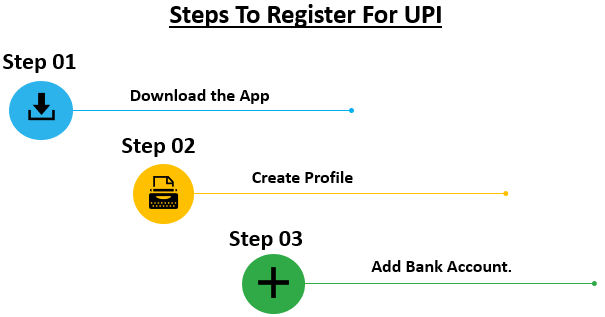 Full Form of UPI - Steps to Register for UPI