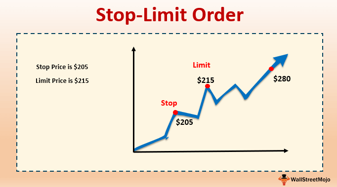 Stop-Limit Order