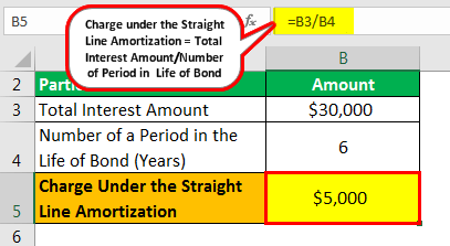 Straight Line Amortization Example 1