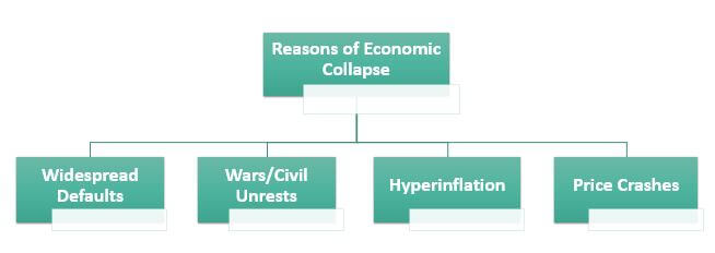 Top 4 Reasons for Economic Collapse