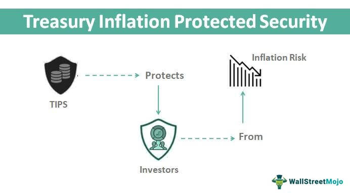 Treasury-Inflation-Protected-Security.jpg