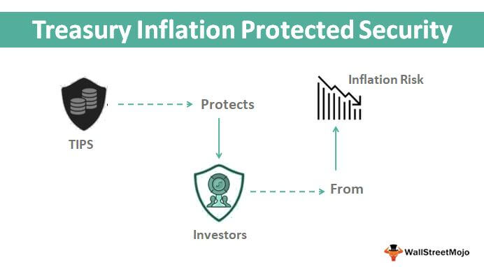 Treasury Inflation-Protected Security