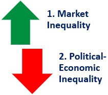 Types of Income Inequality